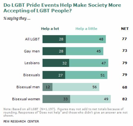 ¿Qué importancia tiene la celebración del Orgullo para la comunidad LGBT?